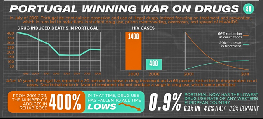 1_Drug-abuse-in-Portugal